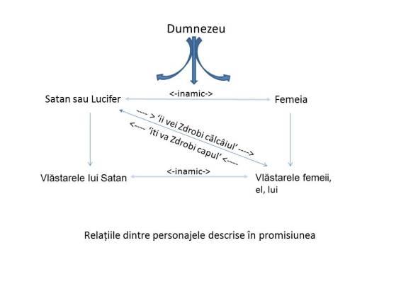Relațiile dintre personajele descrise în promisiunea