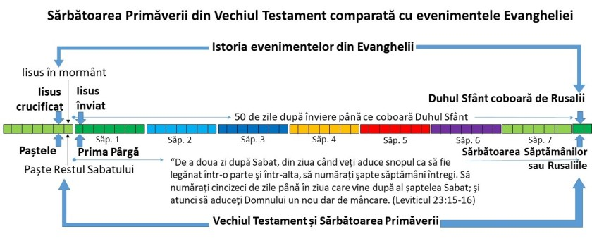 Evenimentele din Noul Testament s-au petrecut tocmai în cele trei Sărbători de Primăvară ale sărbătorilor din Vechiul Testament
