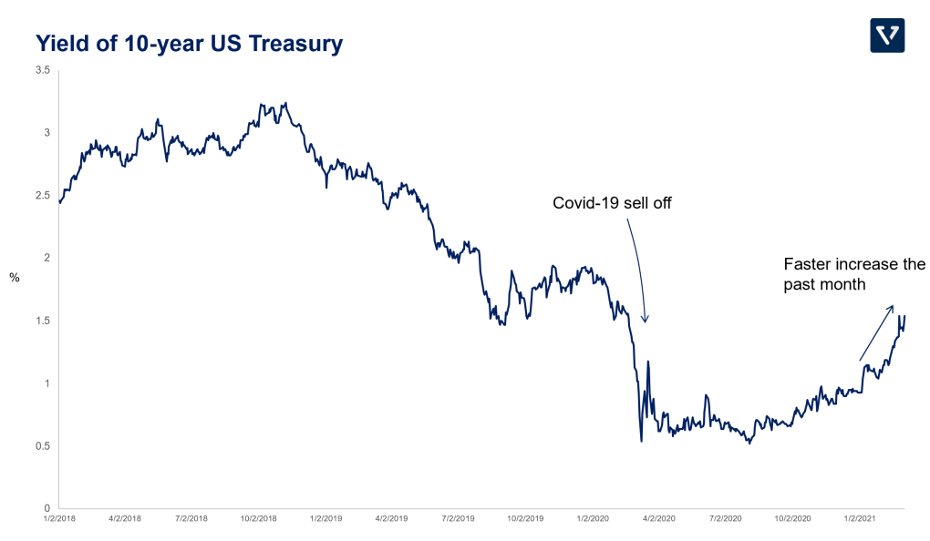 Figure showing the 10-year Treasury yield from 2018 - YTD