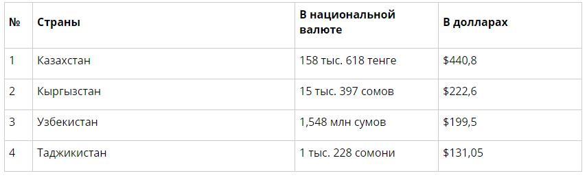 На какие деньги живут узбеки