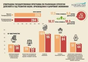 Госпрограмма-2020 утверждена в Узбекистане