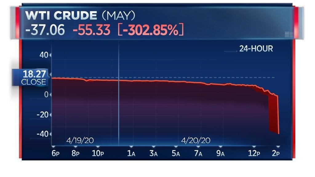 Рухнул мировой рынок нефти