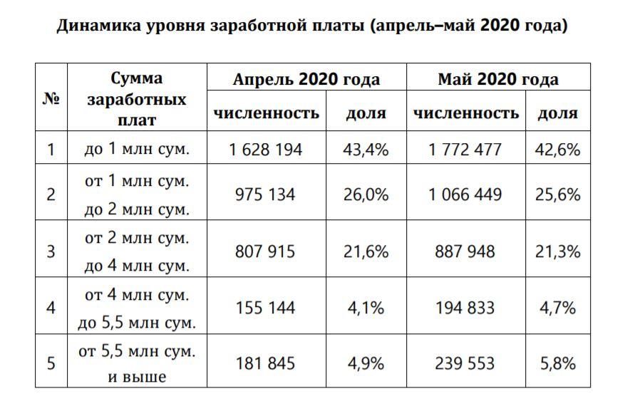 Половина работников в Узбекистане получают меньше 0