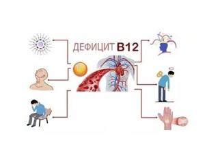 Депрессия как следствие дефицита B12