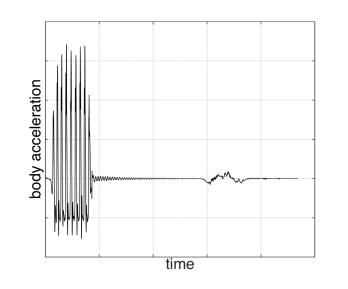 SNG testing data 1