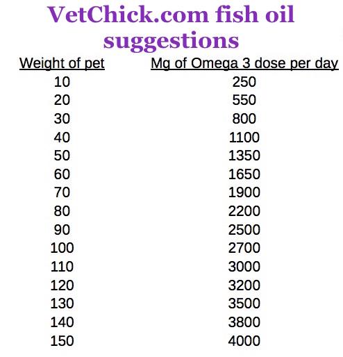 fish oil dose dog cat