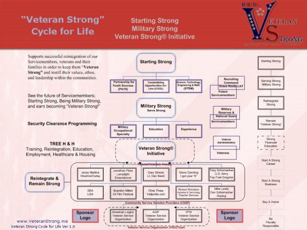 VSN Ver 6.0 HIRING Cycle for Life