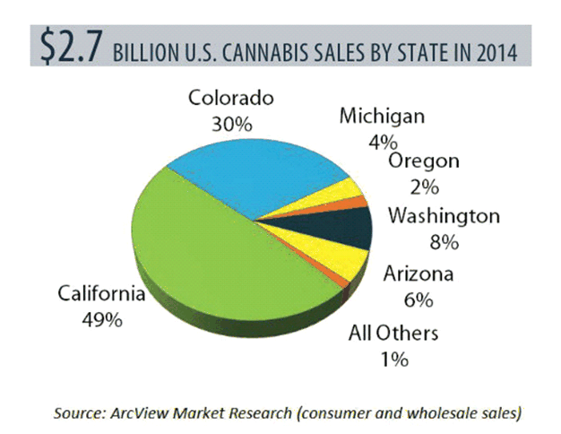 Legal Marijuana Is The Fastest-Growing Industry In The U.S. Report Pg 03
