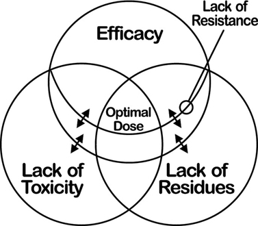Diagram shows three circles efficacy, lack of residues, and lack of toxicity with intersection of optimal dose and lack of resistance.