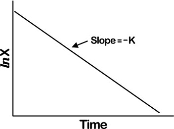 Graph shows semilogarithmic plot of drug decay versus time with slope equals minus K.