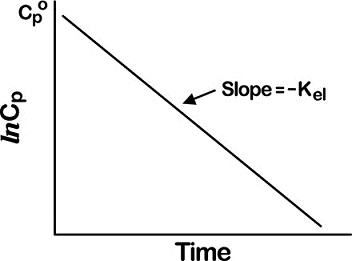Graph shows semilogarithmic concentration on time versus lnCp with slope equals minus Kel.