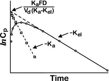Graph shows plasma concentration versus time with slope drawn which equals minus Kel, minus Ka, et cetera.
