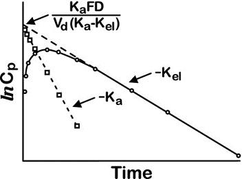 Graph shows plasma concentration versus time with slope drawn which equals minus Kel, minus Ka, et cetera.