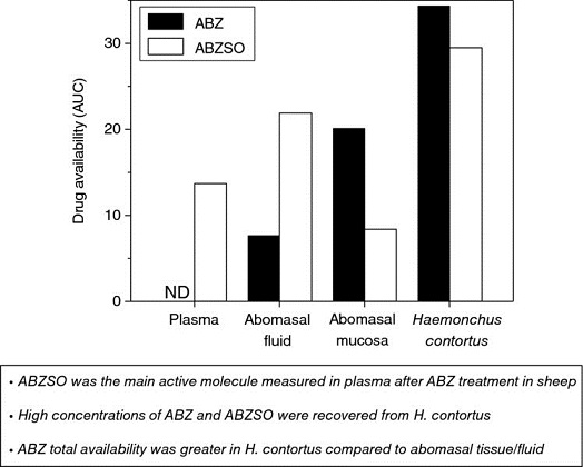 Bar graph shows range from plasma to haemonchus contortus versus drug availability in AUC from 0 to 30 with plots for ABZ and ABZSO.