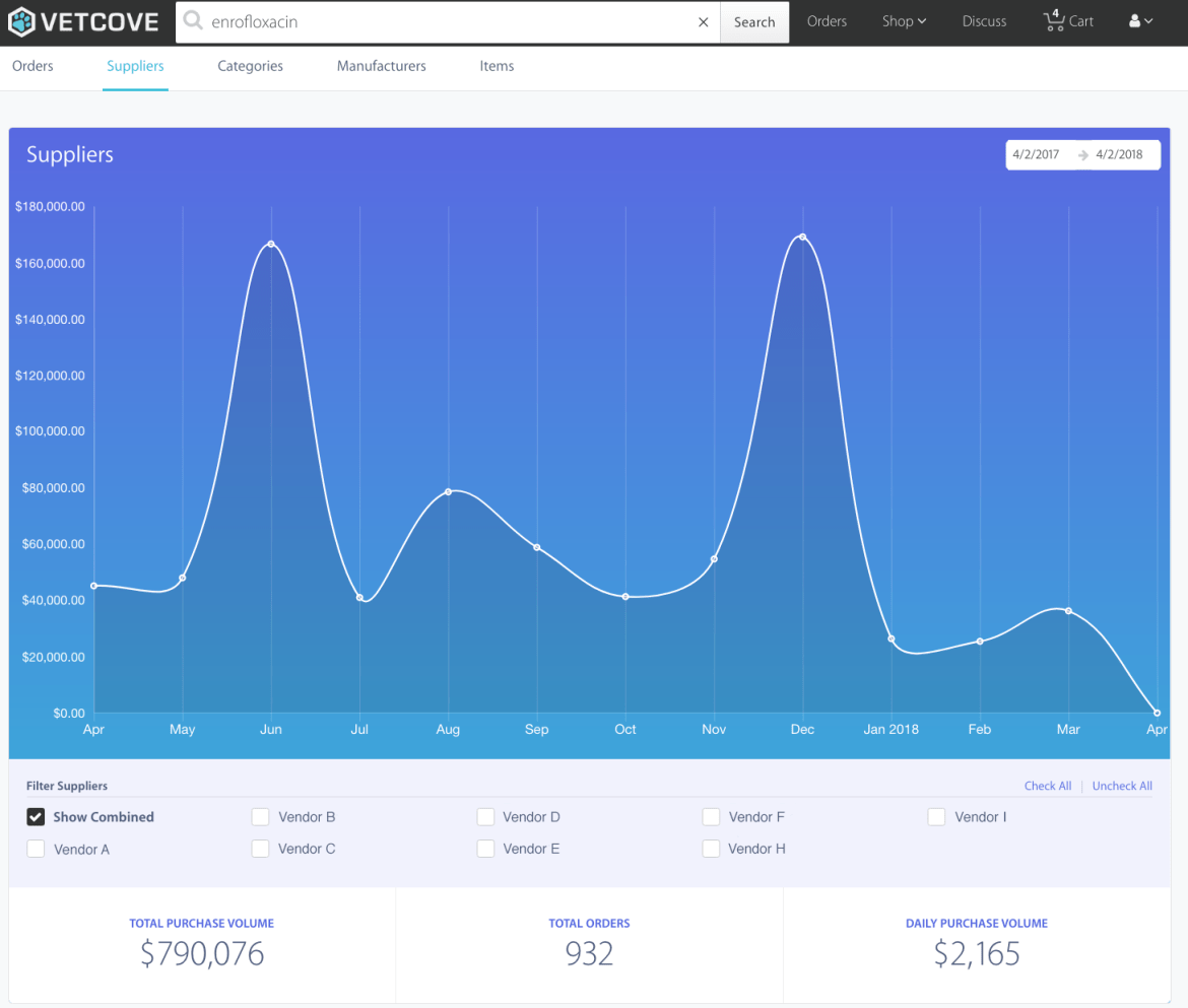 Vetcove Analytics