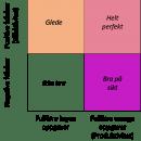 Forskjellen på produktivitet og effektivitet i et diagram.