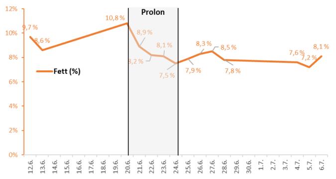 Endringer i fett-prosent før, under og etter Prolon.