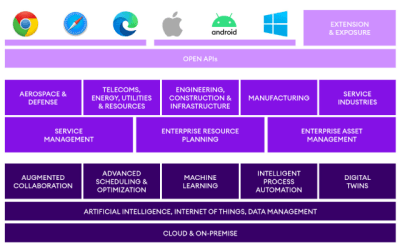 Plataforma de IFS Cloud