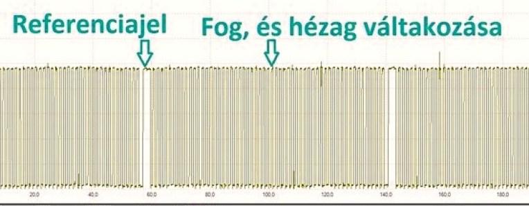 hibakódok (P0300, P0301, P0302, P0303, P0304)