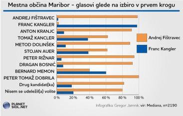 MB volitve preference po drugem krogu glede na županske kandidate