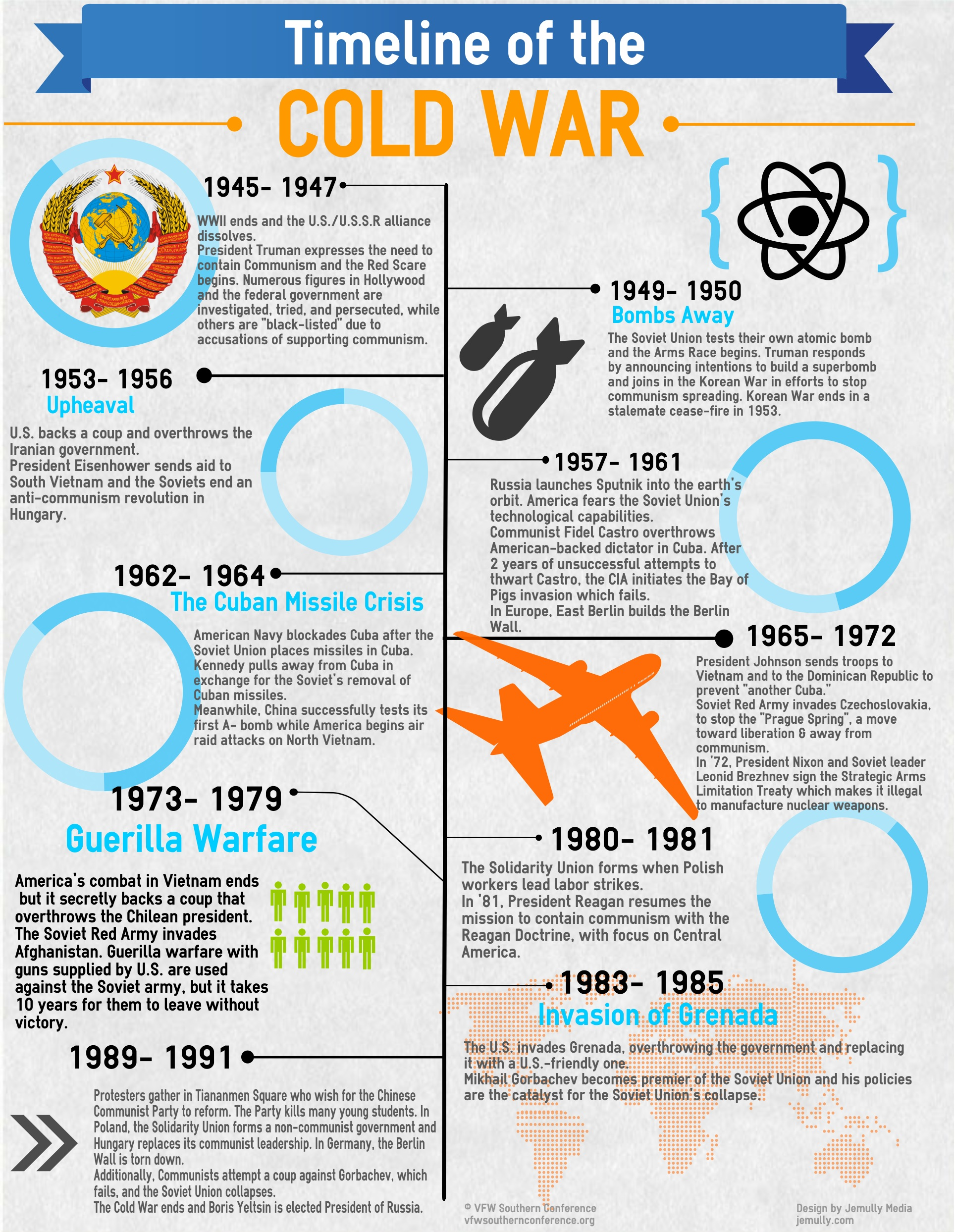 Cold War Timeline Infographic