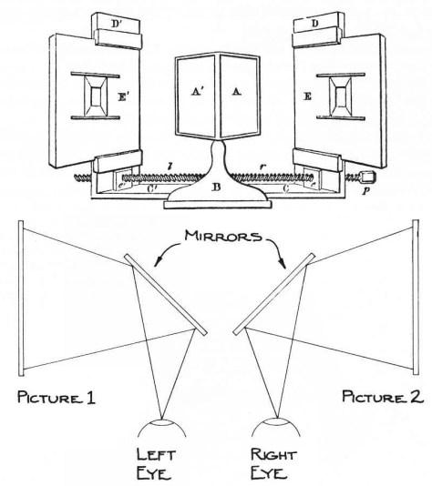 Wheatstoneovo stereoskop sa ogledalima