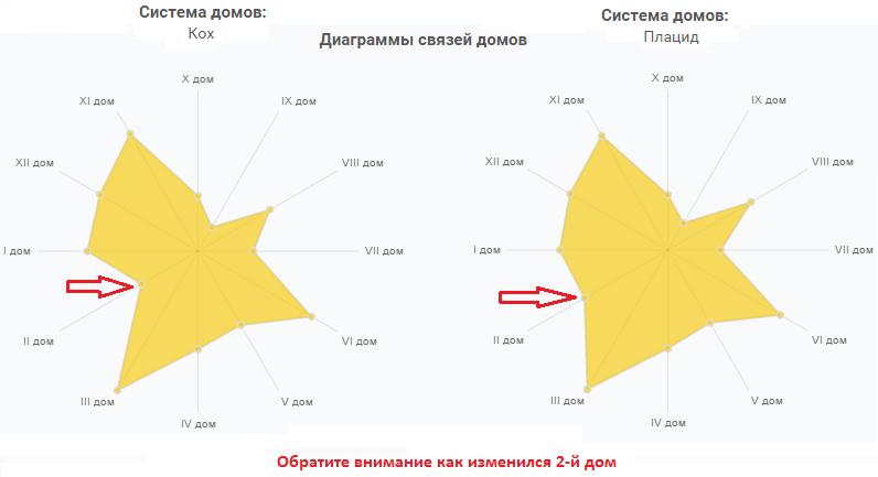 Gemini hvězda znamení kompatibilita graf datování randí se spoustou ryb