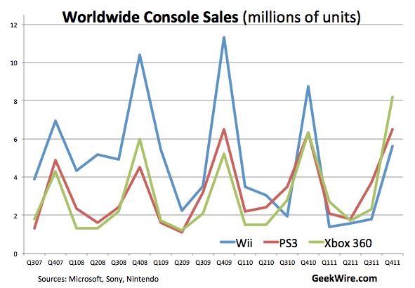Worldwide console sales 2007-2010