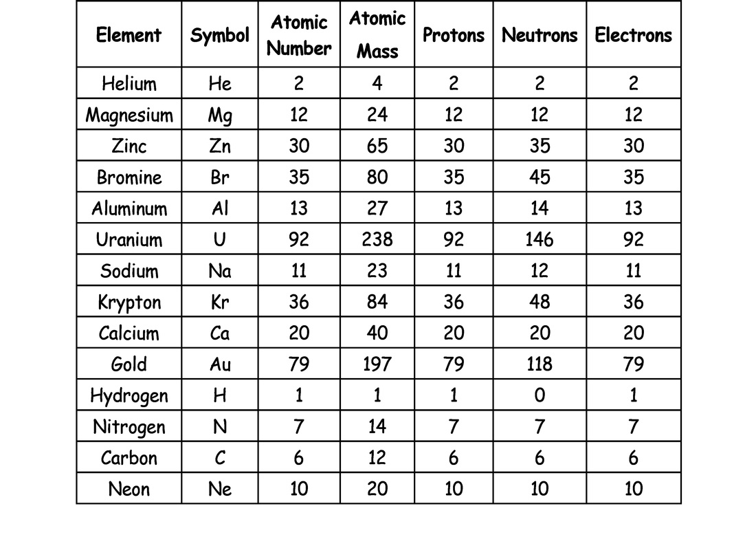 Periodic Table Basics