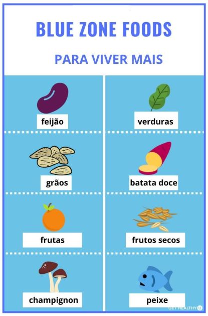 bluezones-alimentaçao