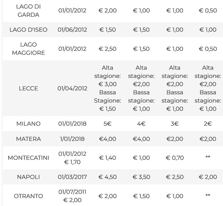 Taxa estadia na Itália. Quanto custa?