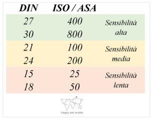 DIN ASA ISO