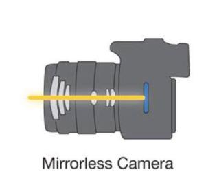Sistema senza specchio mirrorless