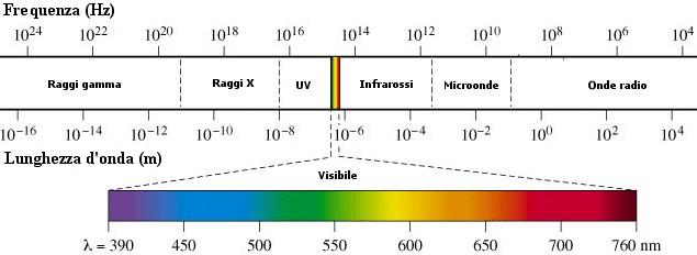 spettro elettromagnetico luce in fotografia
