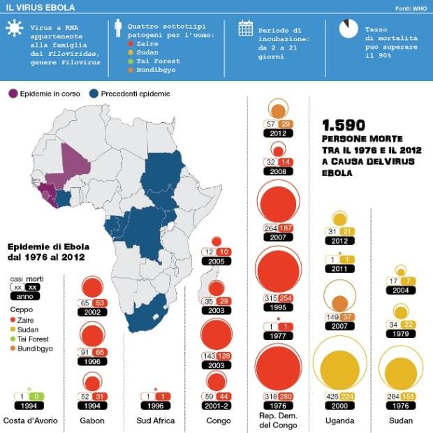 Ebola: è sicuro viaggiare in Africa?