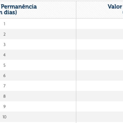 Taxas de Fernando de Noronha, quais e como pagar