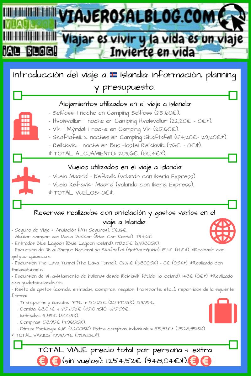 Introducción del viaje a Islandia: información, planning y presupuesto.