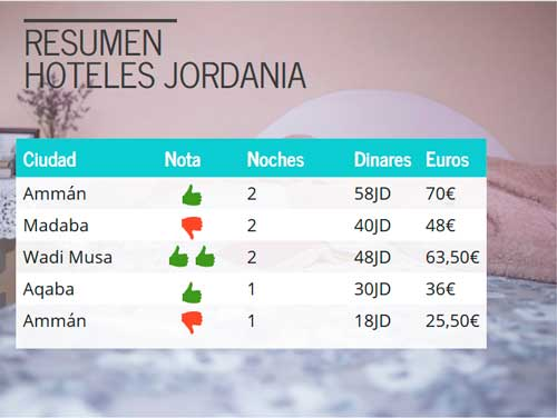 dormir en jordania