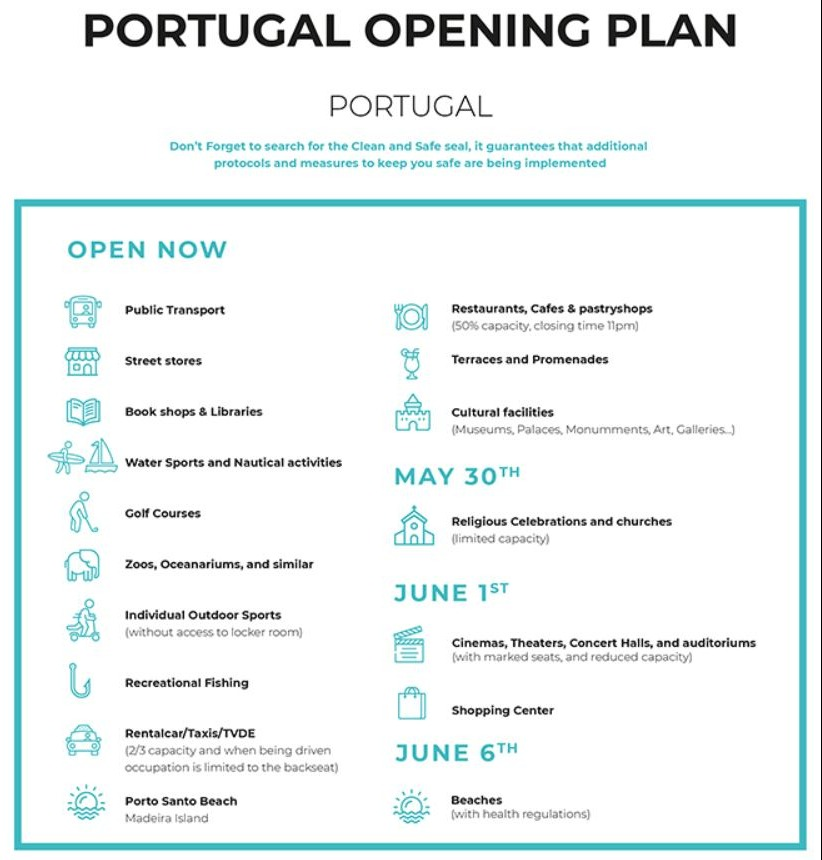 Reopening plan, COVID-19, Portugal