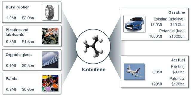 isobuteno