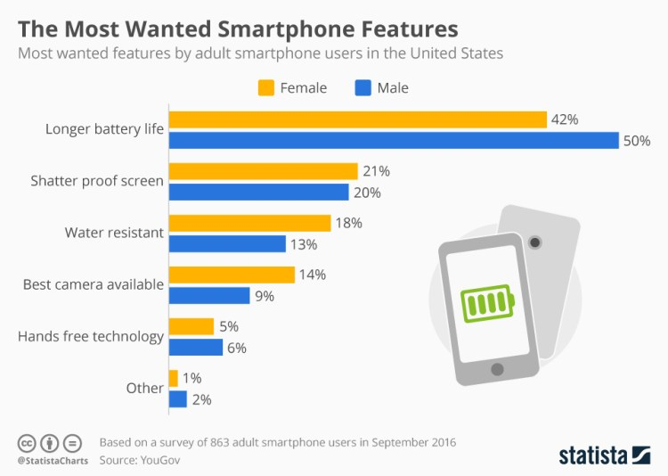 chartoftheday_5995_the_most_wanted_smartphone_features_n
