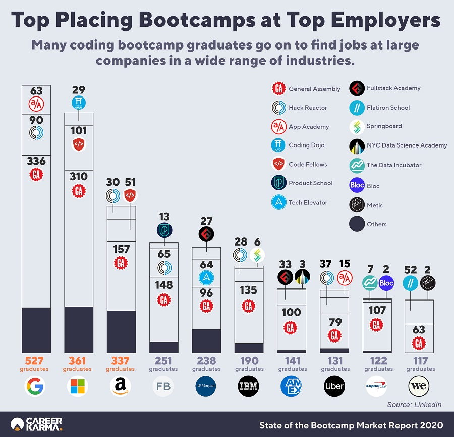 State Of The Bootcamp Market Report Infographics 02 (1)