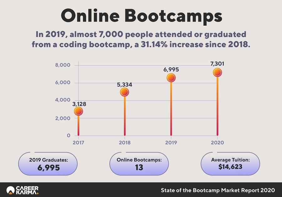 State Of The Bootcamp Market Report Infographics 07 (1)