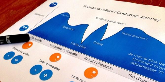 Contentmarketing telt in alle fasen klantreis