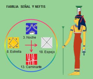 Familia Señal y Neftis