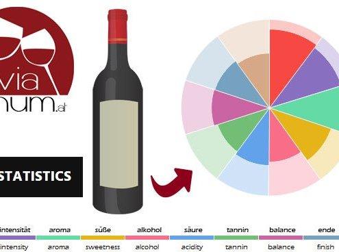 Viavinum - Winestatistics Partnerschaft