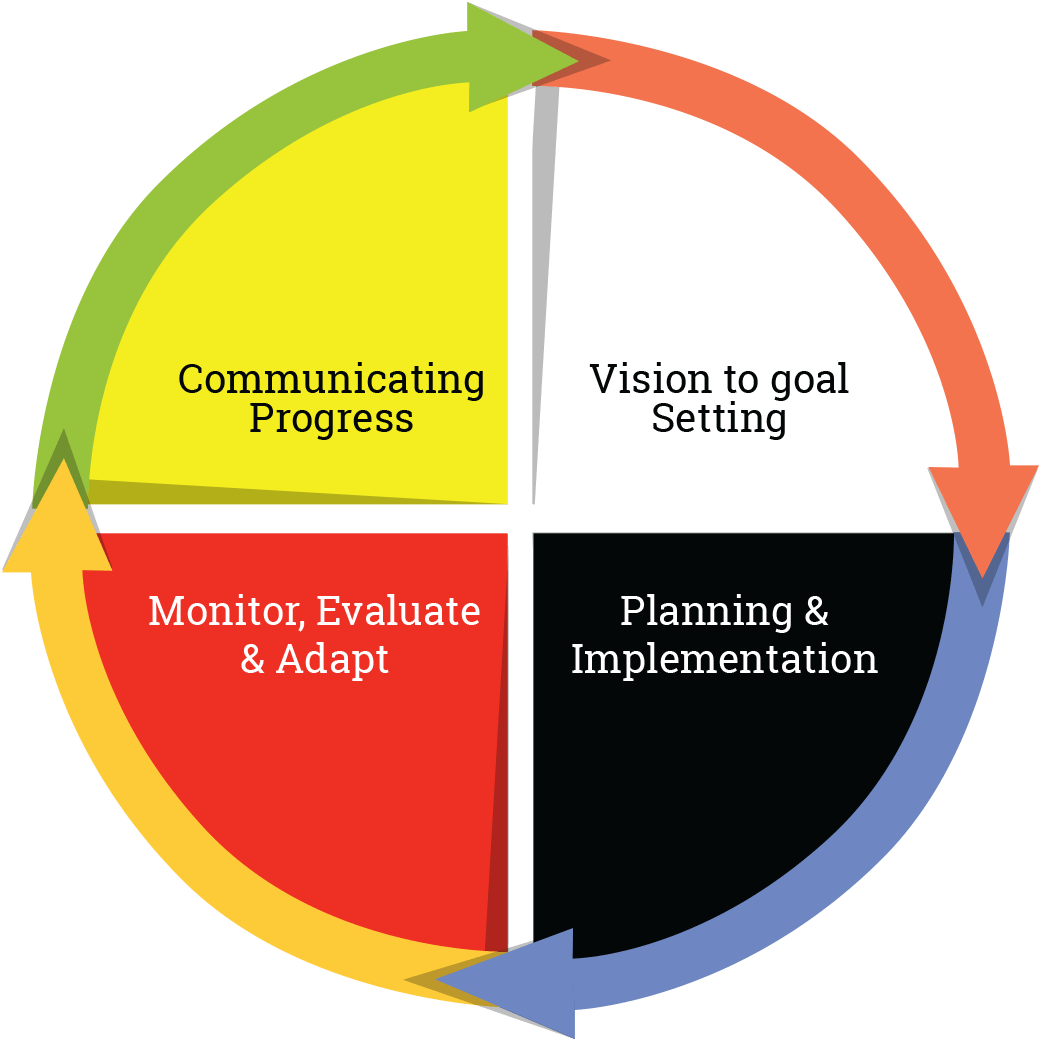 Vision To Goal Setting District Educational Plan