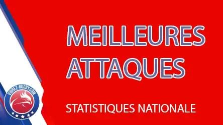 Rugby Nationale ( STATISTIQUES ) : Le point sur les meilleures attaques.