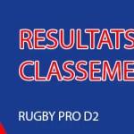 Rugby Pro D2 : Le point sur les derniers résultats et le classement (j15).