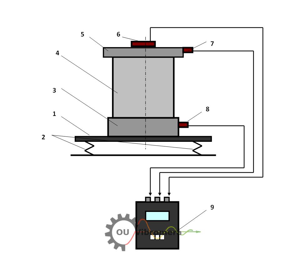 Assembled vacuum pumps rotors balancing